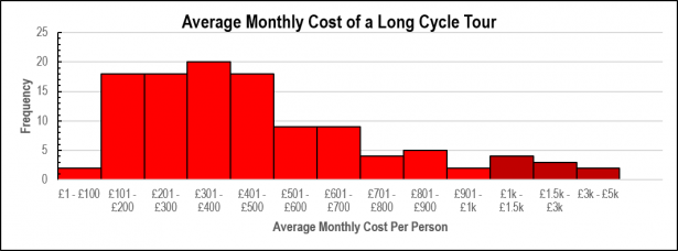 LDCJ - Average Monthly Cost