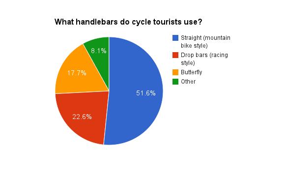 Cycle touring handlebars