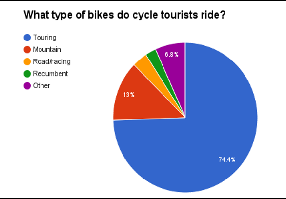 Resources from the Cycle Touring Festival