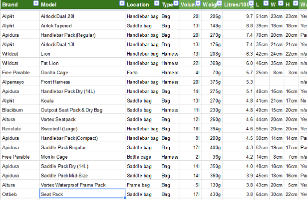 The Ultimate Bikepacking Bag Spreadsheet