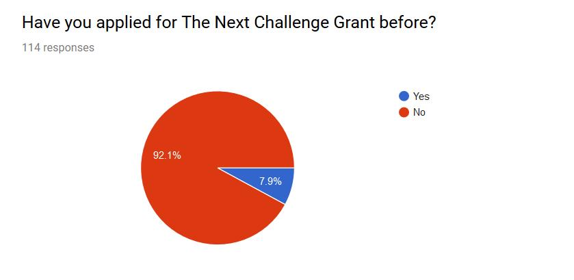 Who is Applying for The Next Challenge Grant?